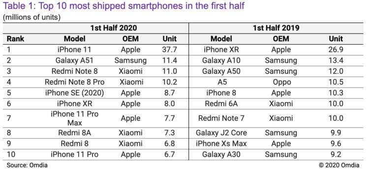 Павел Дуров разнес iPhone 12 Pro и предсказал крах Apple