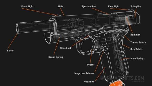 Как работает пистолет (инфографика)
